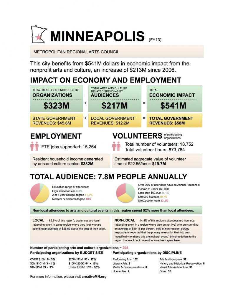 MPLS Creative MN ONE PAGER | CreativeMN